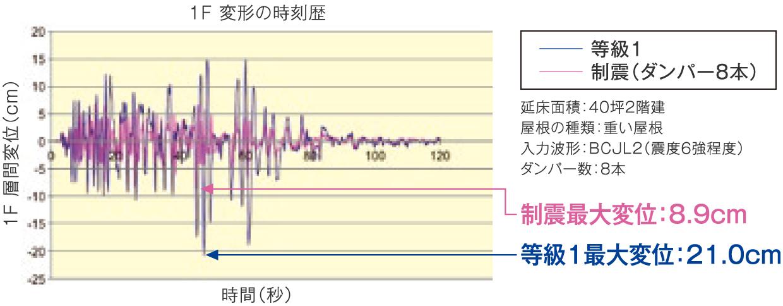 震度6強程度の揺れの水平変位を50%以上抑えるTRCダンパー