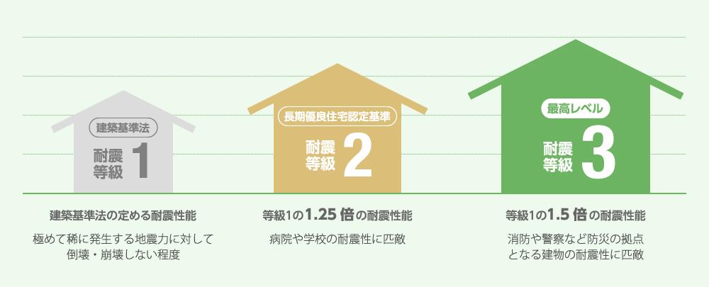 建築基準法の定める耐震性能の1.5倍