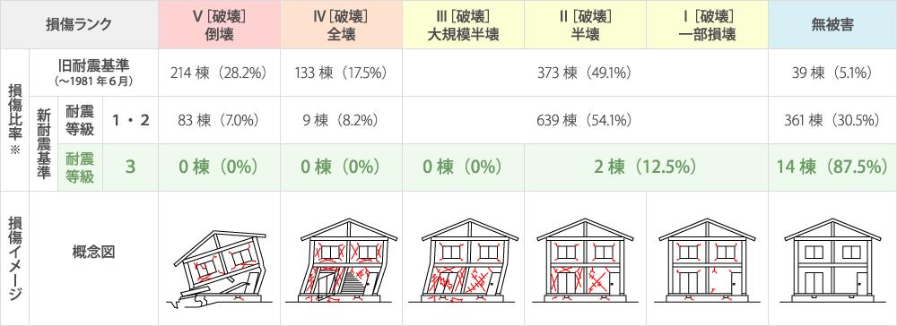 熊本地震における耐震等級と損傷の相関関係