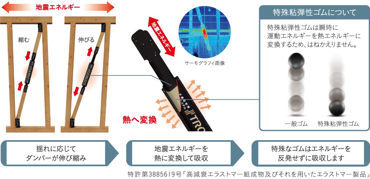 地震エネルギーを熱に変換して吸収