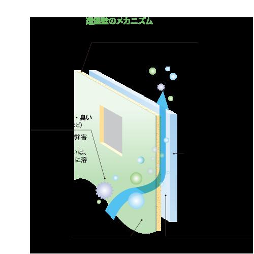 WB工法 シックハウス症候群を解決する透湿壁のメカニズム